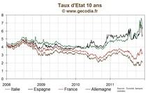 Les taux des obligations publiques sont stables dans l'attente de la BCE
