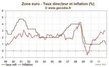 Réunion de la BCE décembre 2011 : le refi abaissé à 1 %, encore plus de liquidité injectée