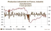 La production industrielle stagne en France en octobre 2011
