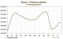 Alsace : l'emploi se contracte de 0.1% au troisième trimestre 2011