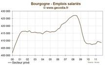 Bourgogne : l'emploi se contracte au troisième trimestre 2011