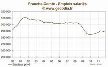 Franche-comté : l'emploi se contracte au troisième trimestre 2011