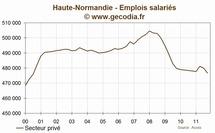 Haute-normandie : l'emploi se contracte au troisième trimestre 2011