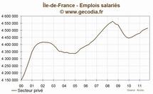 Île-de-france : l'emploi  est en hausse au troisième trimestre 2011
