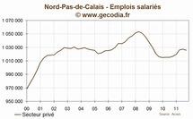 Nord-pas-de-calais : l'emploi se contracte au troisième trimestre 2011