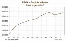 Paca : l'emploi se contracte au troisième trimestre 2011