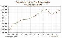 Pays de la loire : l'emploi se contracte au troisième trimestre 2011