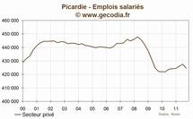 Picardie : l'emploi se contracte au troisième trimestre 2011