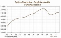 Poitou-charentes : l'emploi se contracte au troisième trimestre 2011