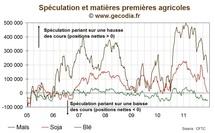 La spéculation sur les matières premières agricoles s'effrite encore