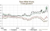 Taux stables sur les dettes publiques, le 10 ans italien repasse au-dessus de 7 %