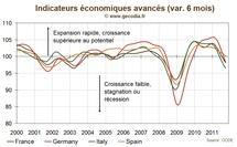 Pour l'OCDE, le risque de récession en Europe augmente