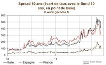 Le 10 ans français reste au-dessus de 3,3 %, les spreads italiens en hausse