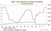 La Fed continue son opération twist