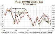 euro dollar / indice euro