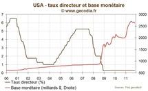 Quantitative Easing : comment ? (2)