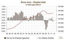 La zone euro a détruit des emplois au troisième trimestre 2011