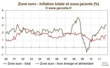 Avec 3 % d'inflation en zone euro, la BCE conserve des marges de manœuvre