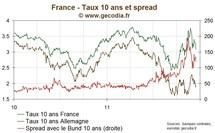 Le taux 10 ans français sous 3,1 % pour la première fois depuis début novembre