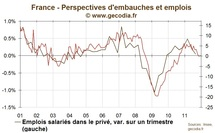 Les intentions d'embauches en France pointent vers des destructions d'emplois