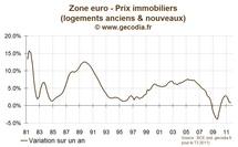 Les prix immobiliers en zone euro stagnent, en attendant la récession…