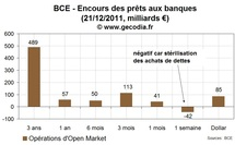 Les prêts de la BCE aux banques approchent 800 milliards d'euros