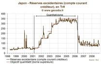 Quantitative Easing : le précédent du Japon