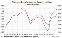 Les chiffres du chômage en France en novembre 2011 à nouveau très mauvais