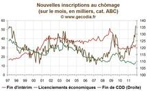 Les licenciements économiques restent faibles, les CDD souffrent très durement