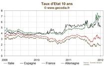 Le taux 10 ans de la France remonte à 3,3 %, le spread au plus haut depuis fin novembre