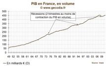 La récession a-t-elle débuté au printemps 2011 en France ?
