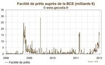 Les prêts d'urgence auprès de la BCE ont explosé sur les derniers jours