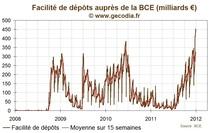 Crise de la dette : les pays périphériques menacés par les agences de notation