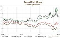 Les taux en légère hausse en zone euro, le 10 ans français au-dessus de 3,3 %