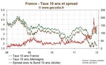 Le spread 10 ans de la France progresse à nouveau, pression sur l'Espagne et la Belgique