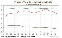 TVA sociale : la mesure porterait sur 40 milliards d'euros