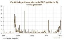 Les prêts d'urgence de la BCE reviennent sous les 5 milliards d'euros