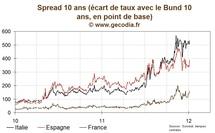 Retour de la tension sur les taux, le 10 ans français à 3,4 %
