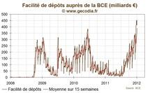 Nouveau record historique pour les dépôts à la BCE des banques, à 455 Md€
