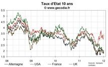 Les taux restent stables après la poussée d'hier, les craintes dominent