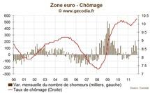 Taux de chômage en zone euro