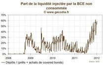 Part des dépots à la BCE dans le total des prêts aux banques