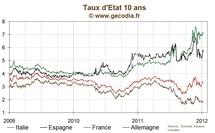 Les taux quasi-stables dans les premiers échanges, le 10 ans français à 3,35 %