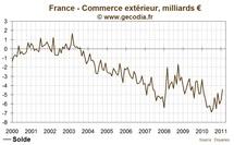Déficit commercial de la France se réduit fortement grâce aux exportations