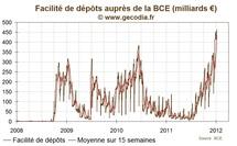BCE : Nouveau record pour les dépôts