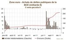 Achats de dette par la BCE : en hausse sur la semaine mais faibles comparés aux pics précédents