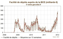 Dépôts à la BCE : les banques commerciales poussent encore plus haut la montagne de cash