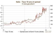 Succès indéniable des émissions obligataires espagnoles et italiennes
