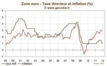 Réunion de la BCE janvier 2012 : politique monétaire inchangée mais inquiétudes sur la stabilité bugétaire