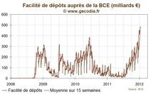 Les banques commerciales réduisent leurs dépôts à la BCE